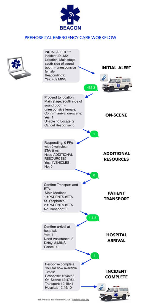 Beacon: Prehospital Emergency Dispatch and Response Workflow