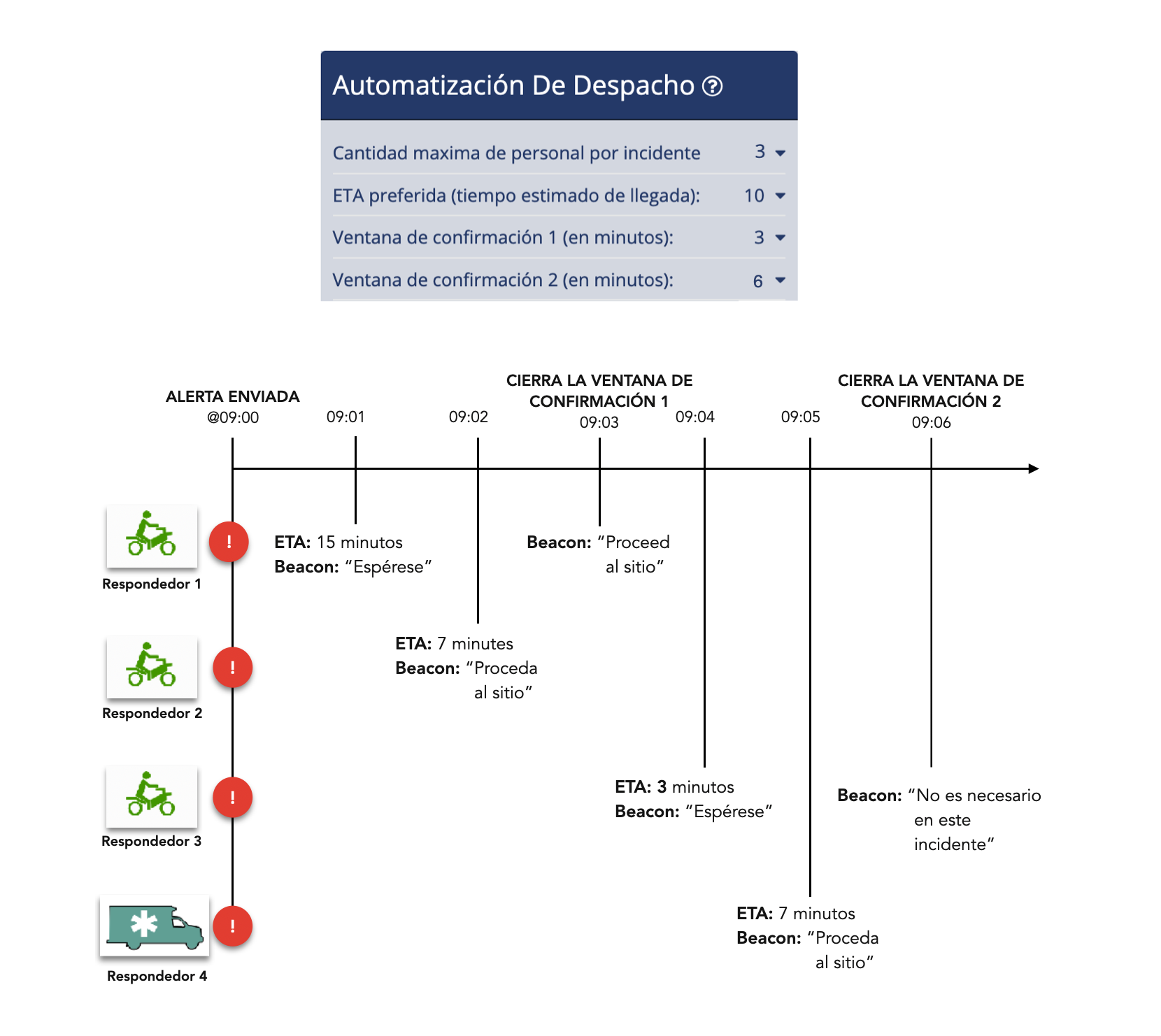 Ventanas de Confirmación - Guía Despachador - Despacho de Emergencia Beacon